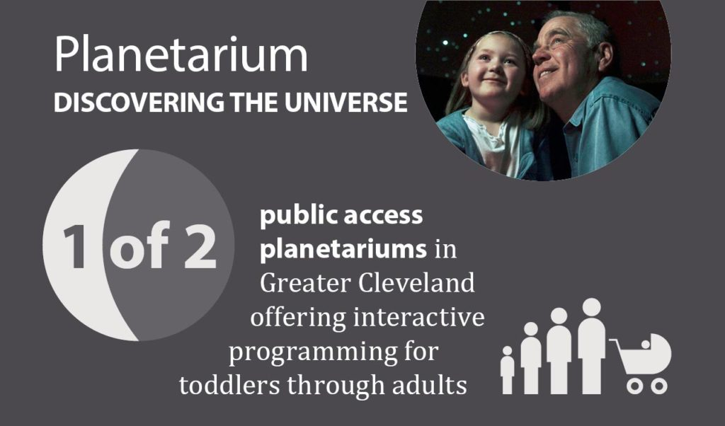 1 of 2 public planetariums in Greater Cleveland