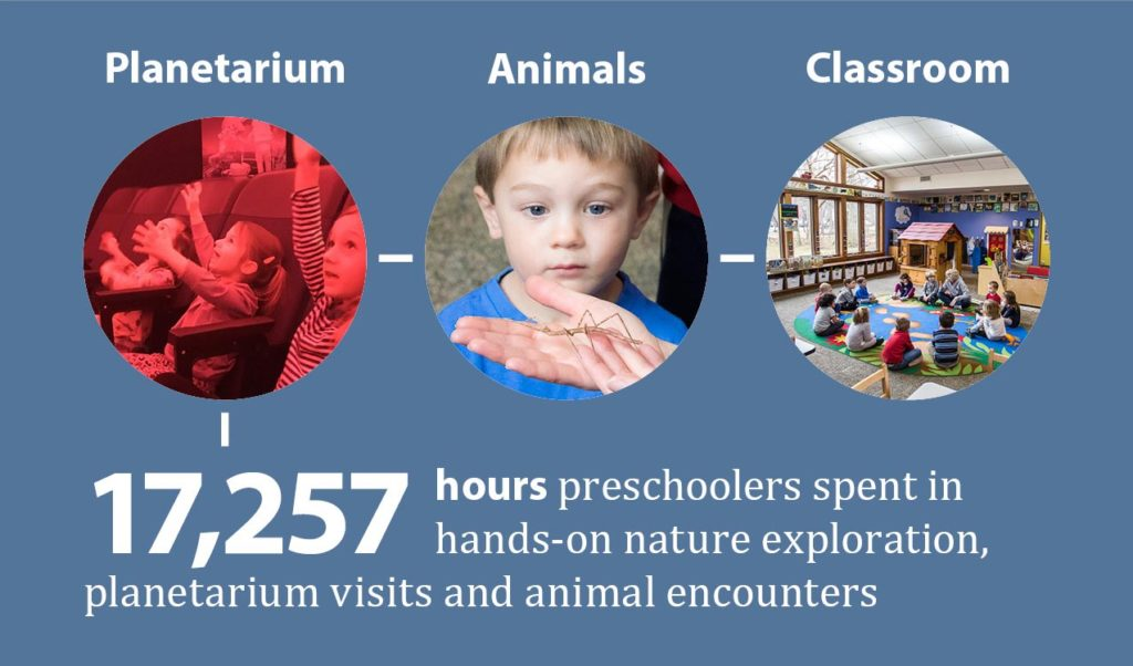17,257 hours preschoolers spent in nature and science