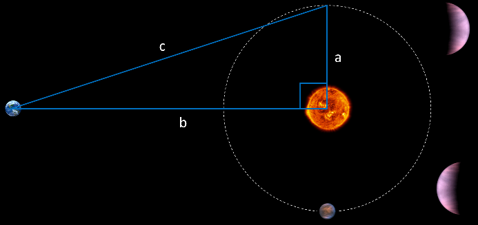 Diagram showing angle of Venus orbital position