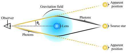 Diagram of gravitational micro-lensing